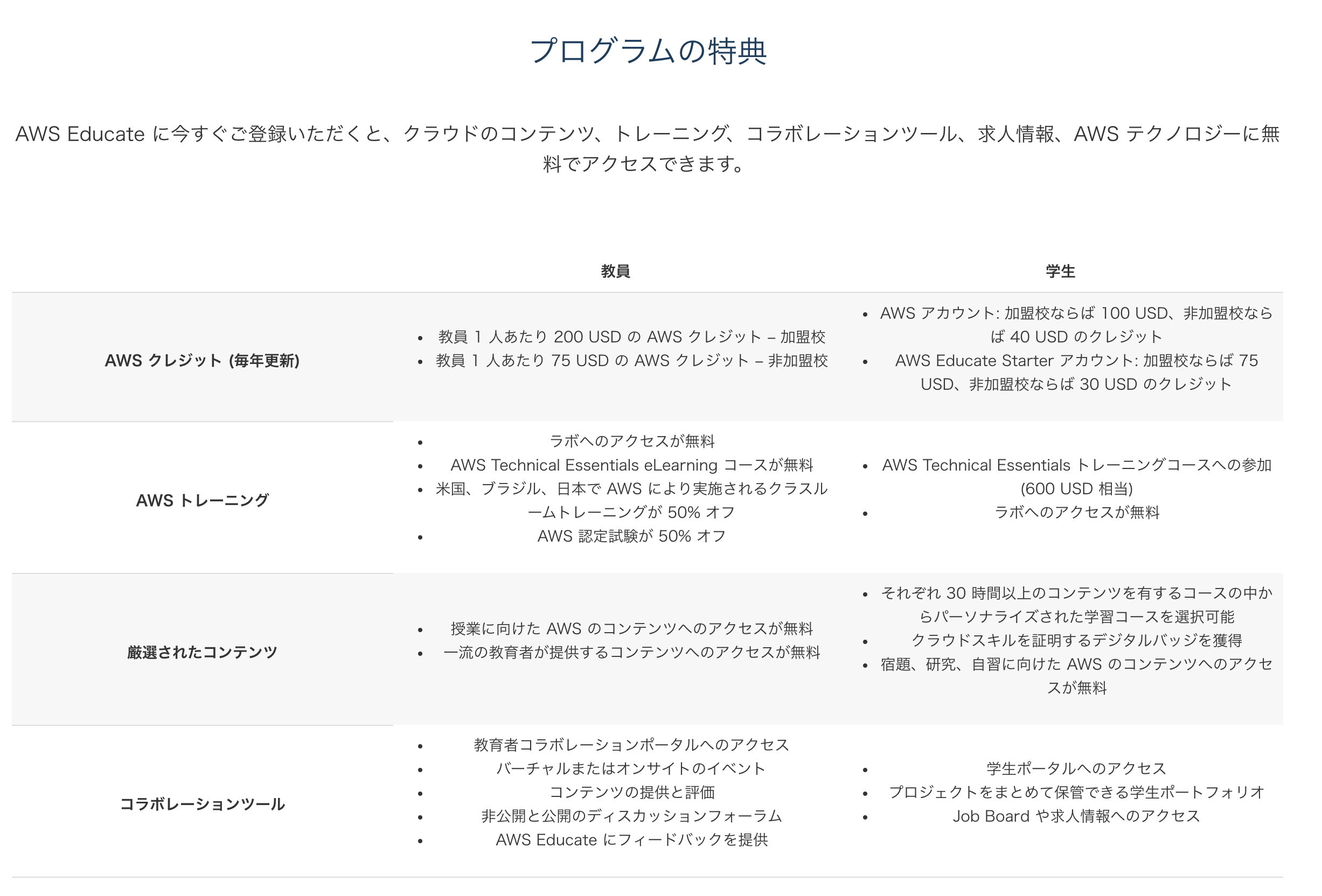AWS educationに登録した static/images/post/aws_education.png